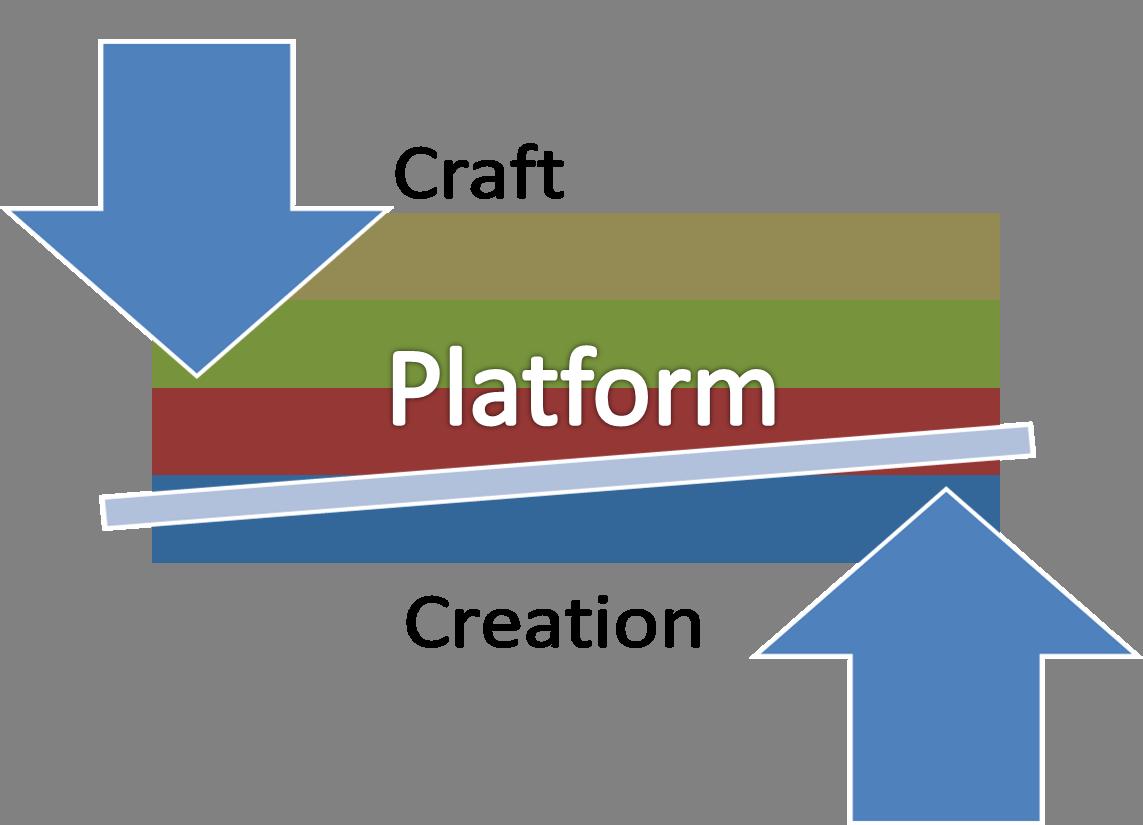 Decoding the Writer's Platform