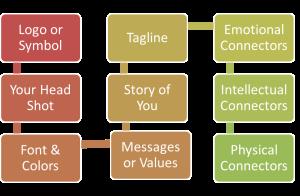 Branding Chart